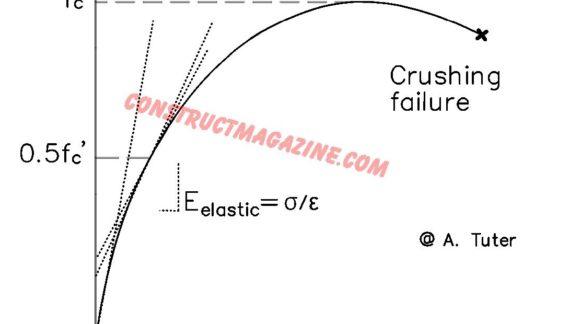 Stress vs Strain, Elasticity Modulus