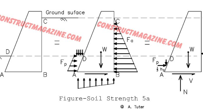 Example for Lateral Earth Pressure