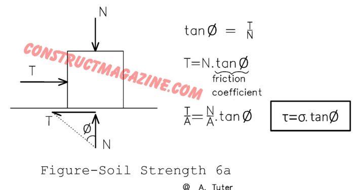 Angle of Internal Friction